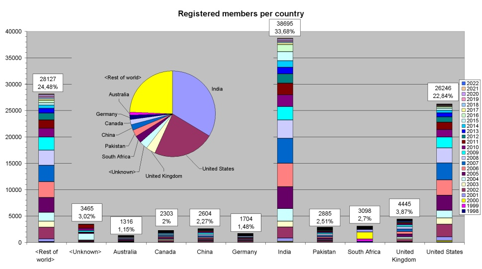 Registered members per country