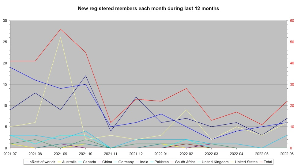 New registered members each month during last year per country